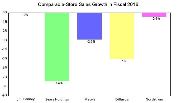 Chart comparing the comparable-store sales at five major department store chains