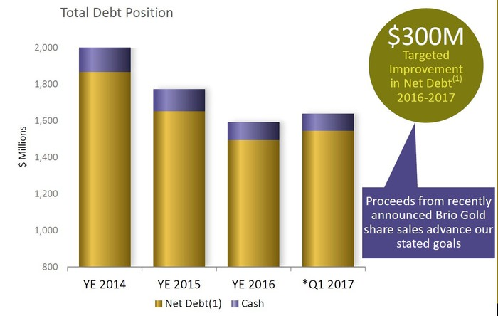 Chart showing Yamana Gold's debt reduction since 2014.