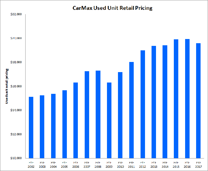 Graph showing CarMax's average transaction prices peaking and recently declining.
