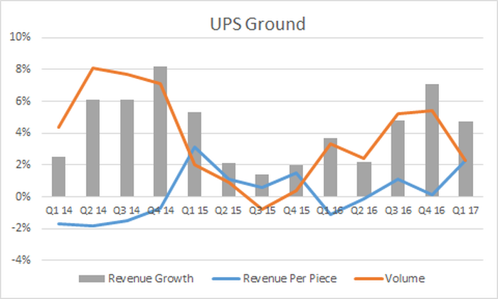 ups yield, revenue and volume growth