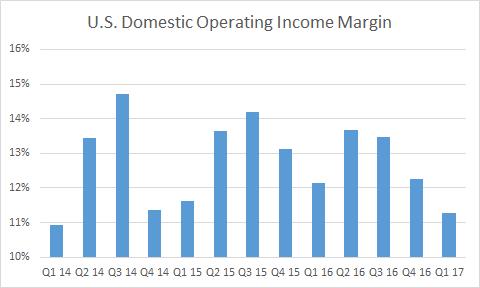 ups u.s. domestic margin