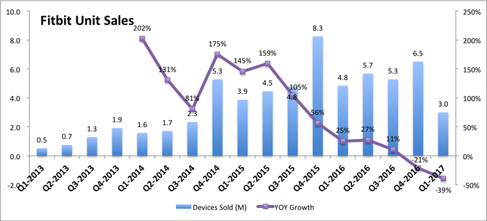 Bar graph with unit device sales by quarter from 0.5 million in Q1-2013 to a high of 8.3 million in Q4-2015, and the most recent quarter at 3.0 million. Additionally a line graph showing year-over-year growth has been declining for 7 of the the last 8 quarters.