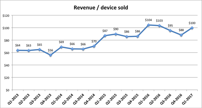Line graph of revenue / device sold, starting in 2013-Q1 at $64 and finishing at $100 in Q1-2017, with a high of $104 in Q1-2016.