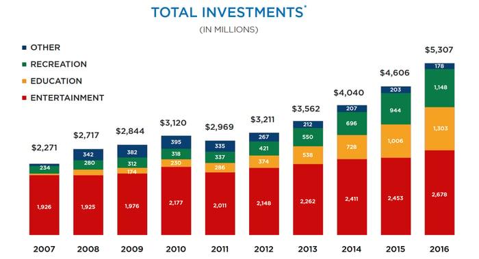 EPR investment history.