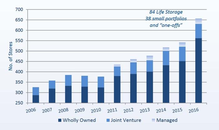 Life Storage investment history.