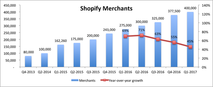Bar graph with number of Shopify merchants starting at 80,000 in Q4-2013 to 400,000 in the most recent quarter. Line graph showing year-over-year growth of merchants from 69% in Q1-2016 to 45% in Q1-2017.