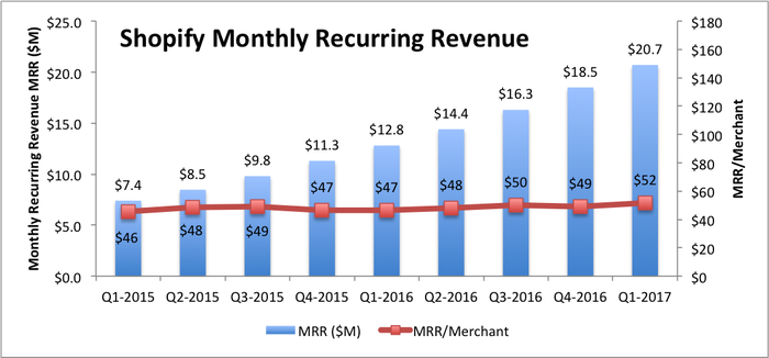 Bar chart of Shopify's monthly recurring revenue (MRR), from $7.4 million in Q1-2015 to $20.7 million in Q1-2017. MRR per merchant is also graphed and essentially flat ranging between $46 and $49, except for the most recent quarter at $52.