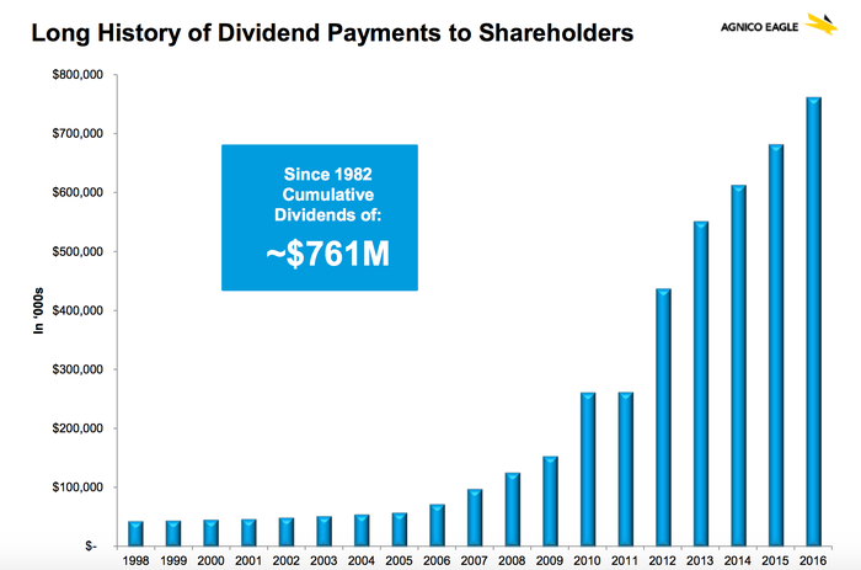 Agnico Eagle has returned $761 million in cumulative dividends since 1982.