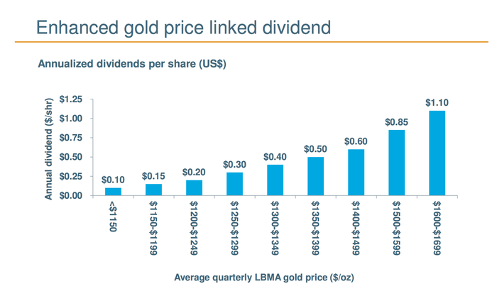 Dividends rise as the price of gold rises.