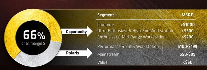 Slide showing AMD's different target markets.