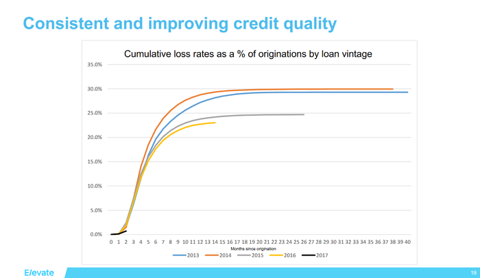 graph showing cumulative loss ratio as percetage of loan vintage with rates for years 2013-2014