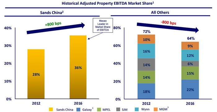 A chart comparing adjusted property EBITDA growth of the major Macau players.