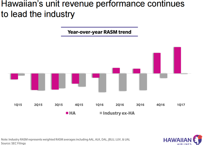 Graphic showing HA's RASM leading the industry average