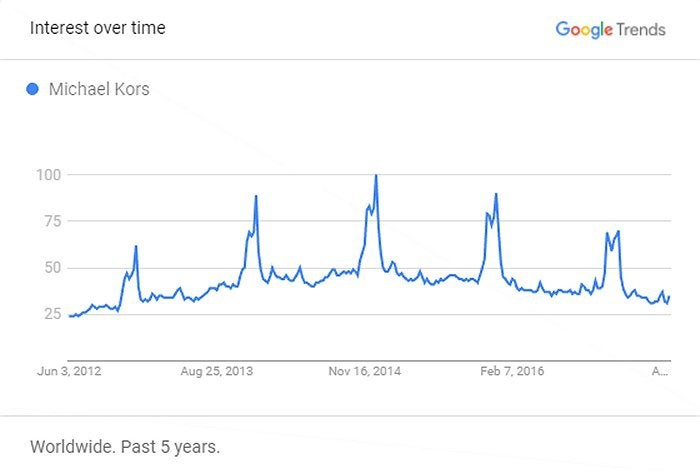 Chart showing search interest in Michael Kors over the past five years.