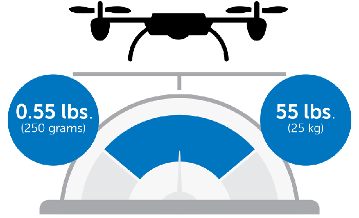 Drone weight requirements