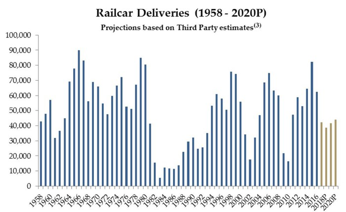 North America railcar delivery projection through 2020.