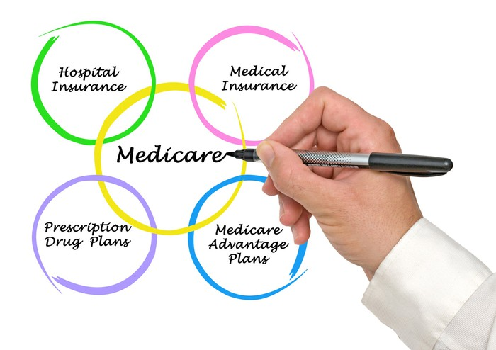 A hand holding a pen writes the word Medicare in a yellow circle, surrounded by other circled Medicare-related terms.