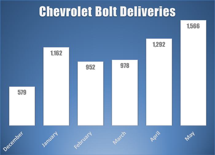 Bar chart of GM's monthly Bolt deliveries