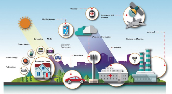 An illustration of a city with various things connected to the internet, including cars, hospitals, homes, airplanes, and consumer goods