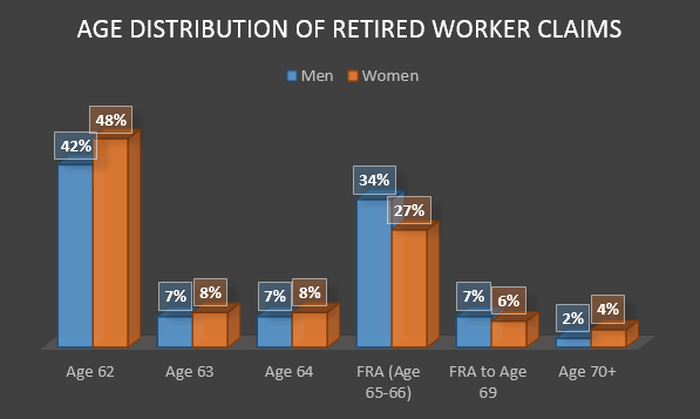Approximately 60% of seniors claim benefits before reaching their full retirement age.