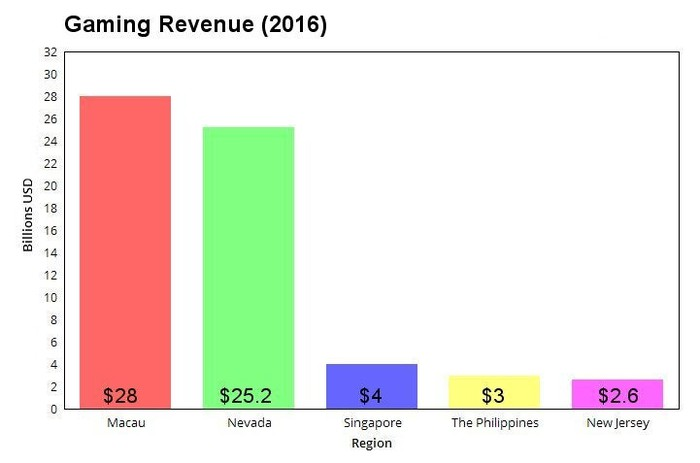 Graph showing gaming revenue in 2016