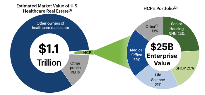 Pie chart showing HCP's investment portfolio.