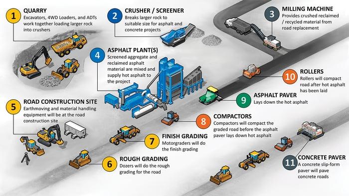 Deere and Wirtgen Group road construction activities