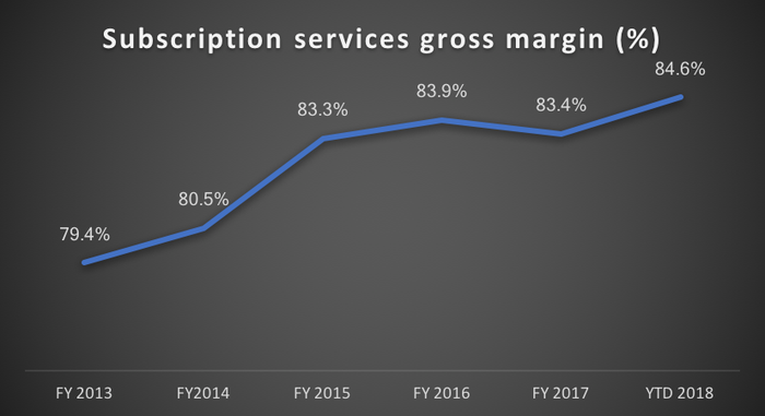 Chart of subscription services gross margin percentage, FY 2013 to present, the trend line is upward.