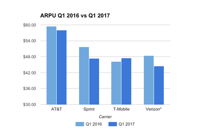 Chart of ARPU from q1 2016 and q1 2017 across the four major carriers