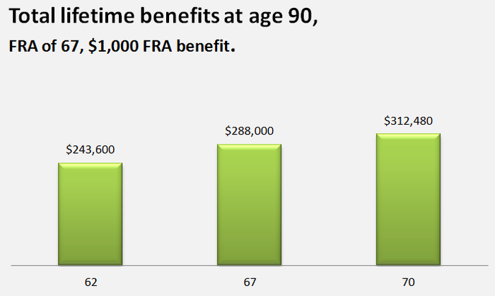 A chart showing total lifetime benefits collected if claiming at 62, 67, or 70 and living until 90.