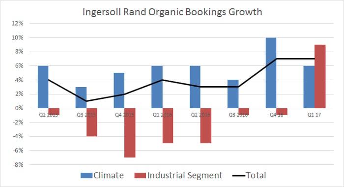 organic bookings growth
