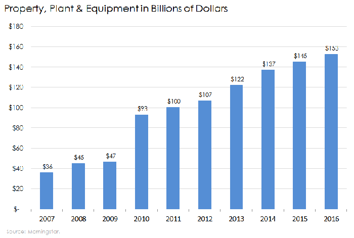 Chart of Berkshire's property, plant, and equipment net of depreciation