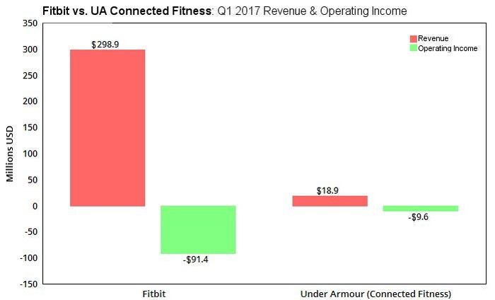 A chart comparing UA's Connected Fitness unit to Fitbit's entire business.