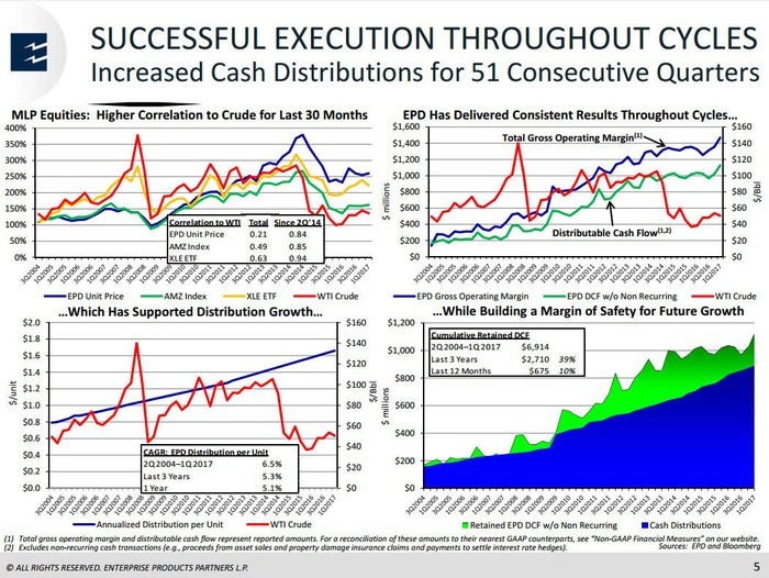 Slide showing the growth of Enterprise Products Partners over the years.