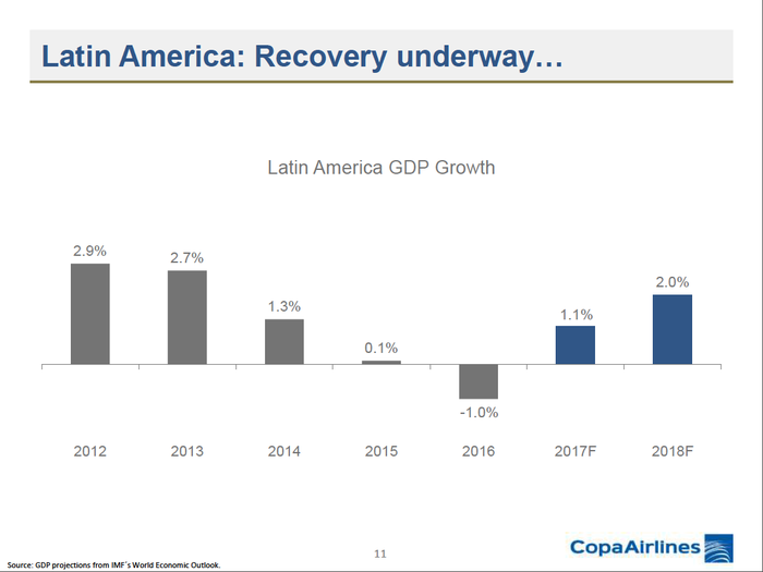 Latin American GDP growth from 2012 to 2018, showing a steep decline from 2012 through 2016.