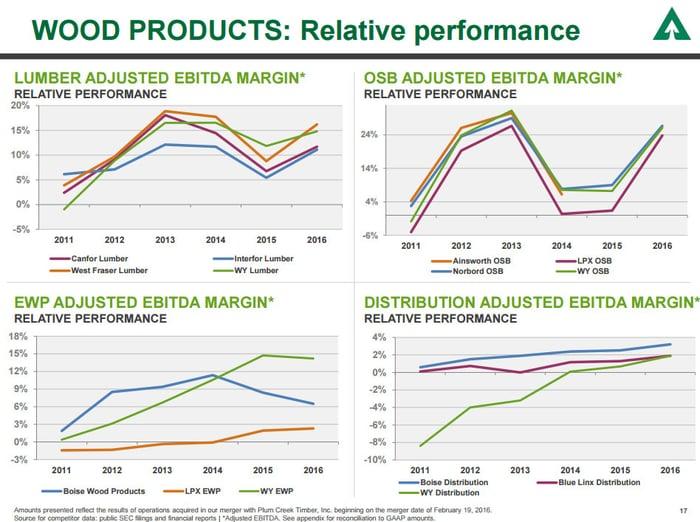 A slide showing Weyerhaeuser's wood product margins versus its competitors'.
