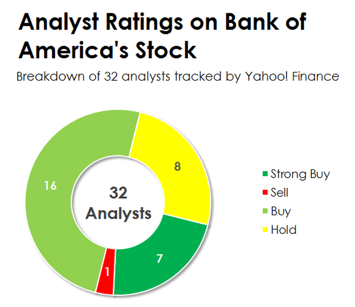 Pie chart of analyst ratings on Bank of America stock.