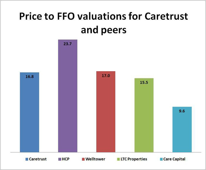 Caretrust REIT Price to FFO chart