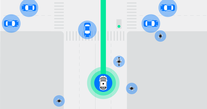 Drawing of Waymo car sensing objects around it.