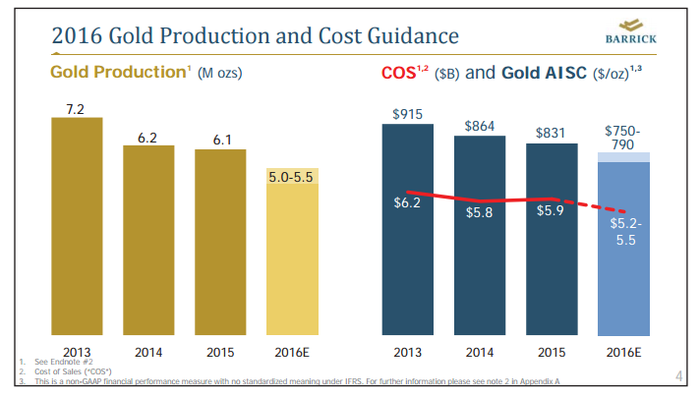 Barrick has been trimming its gold production to reduce costs.