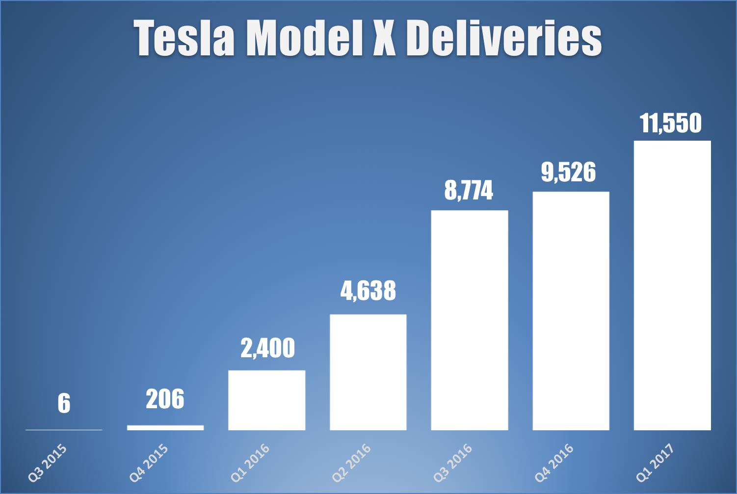 Bar chart showing Tesla's Model X deliveries since Q3 2015.