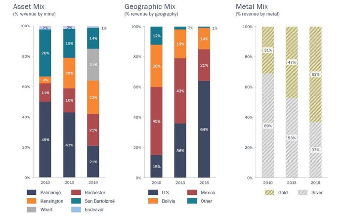 Charts showing Coeur's asset, metal, and geographic mix.