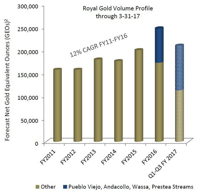 Chart showing Royal Gold's gold equivalent ounces volumes since FY2011