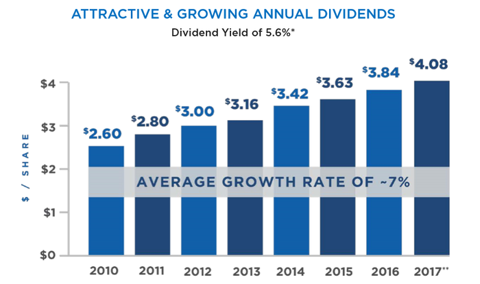 Graph showing EPR dividend growth history