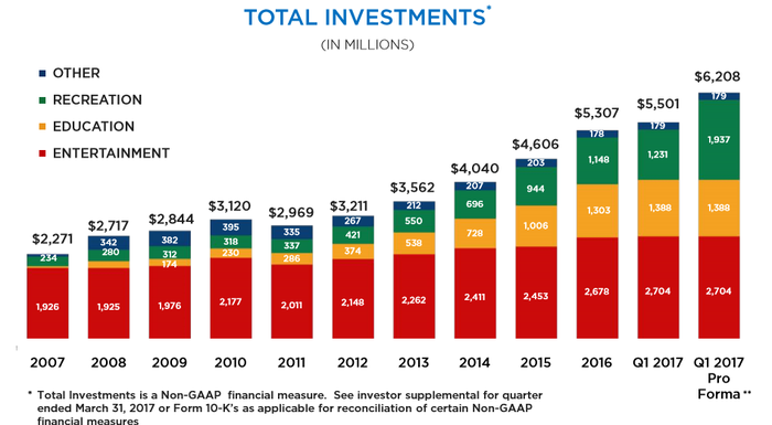 Graph showing EPR's investment history as of June 2017.