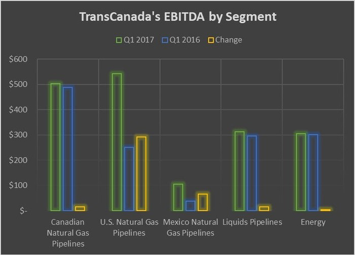 A chart showing TransCanada's earnings by segment in the first quarter of 2017 and 2016.