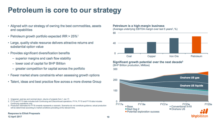 BHP's outlook for its oil business is for growth.