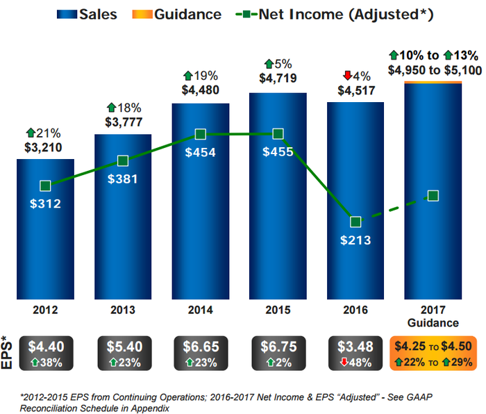 Graphic showing a dip in 2016 net income, and expected increase in 2017.