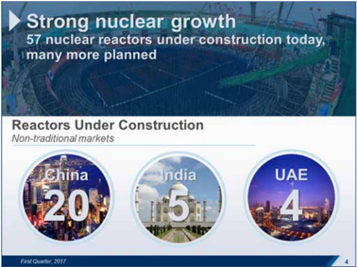 A lot of new nuclear reactors are going up in Asia