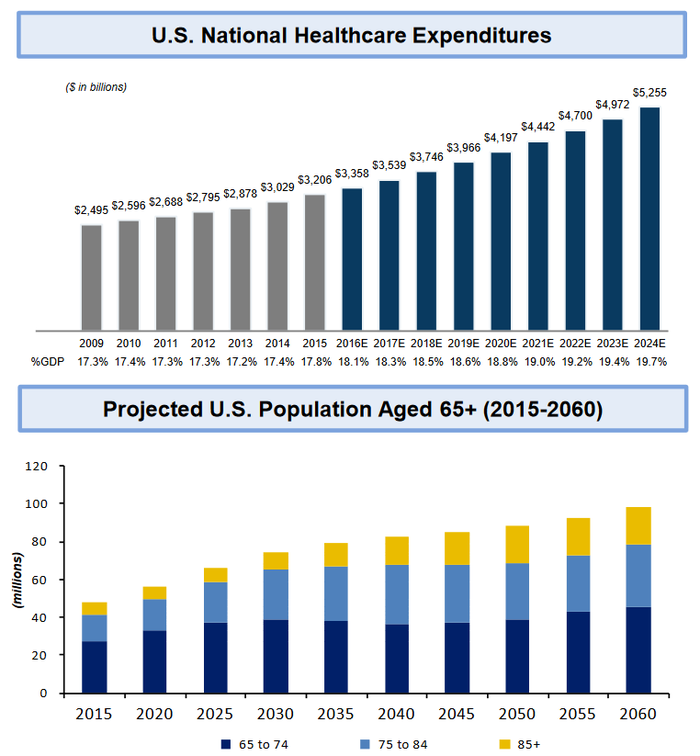 Projected growth of healthcare expenditures and U.S. population of senior citizens.